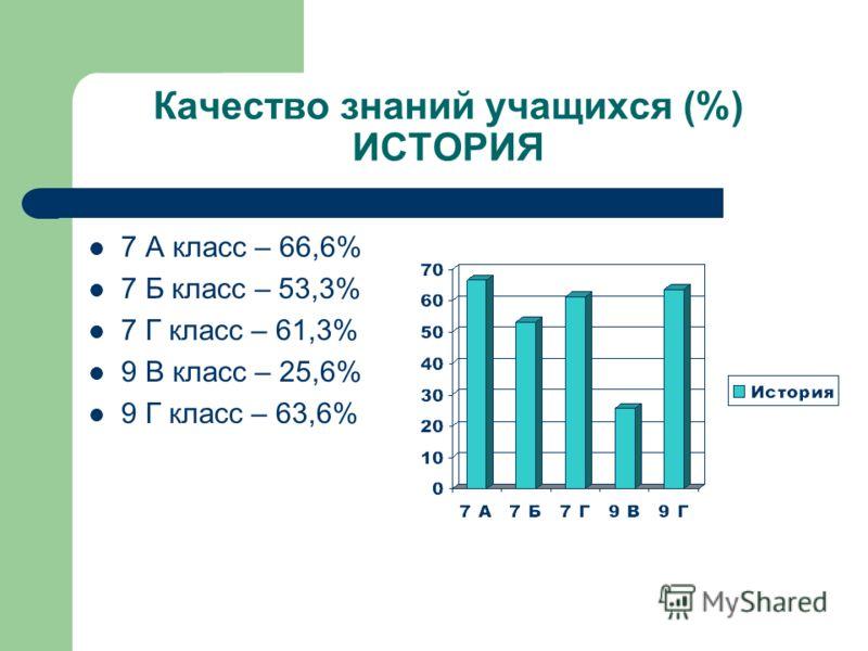 Творческие успехи Март 2007 – Городская олимпиада по истории (Галяутдинов А. – 7 Г класс)