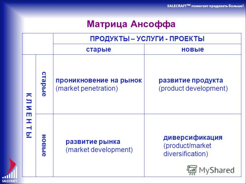 SALECRAFT TM помогает продавать больше! Матрица Ансоффа ПРОДУКТЫ – УСЛУГИ - ПРОЕКТЫ старыеновые К Л И Е Н Т Ы старые проникновение на рынок (market penetration) развитие продукта (product development) новые развитие рынка (market development) диверси