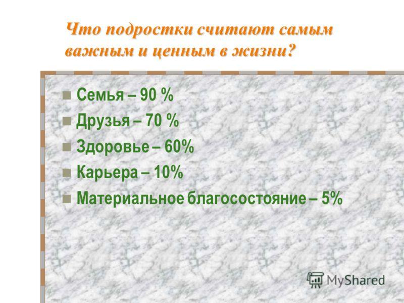 Что подростки считают самым важным и ценным в жизни? Семья – 90 % Друзья – 70 % Здоровье – 60% Карьера – 10% Материальное благосостояние – 5%