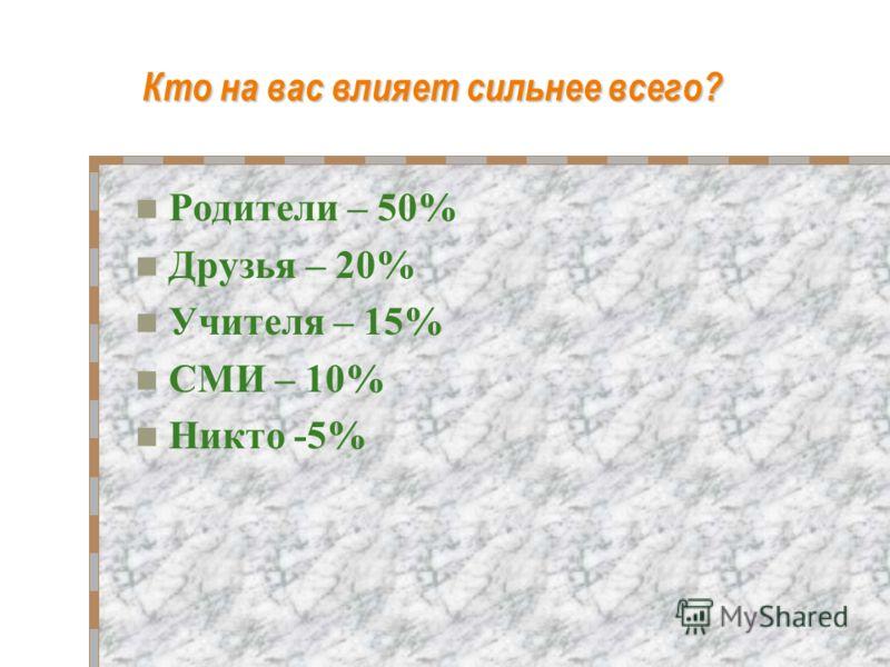 Кто на вас влияет сильнее всего? Родители – 50% Друзья – 20% Учителя – 15% СМИ – 10% Никто -5%