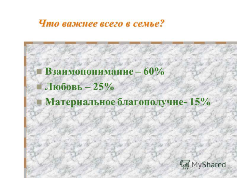 Что важнее всего в семье? Взаимопонимание – 60% Любовь – 25% Материальное благополучие- 15%