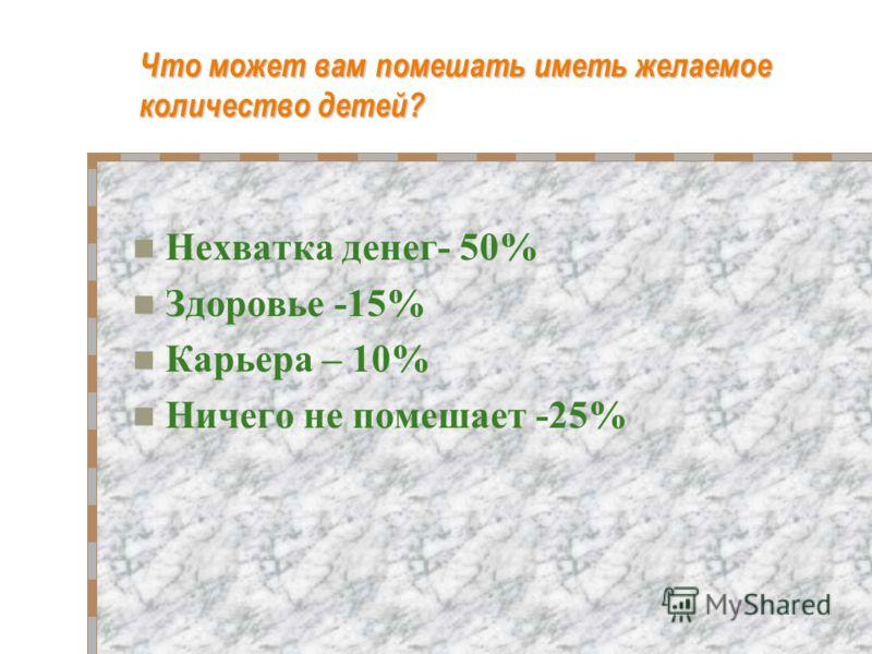 Что может вам помешать иметь желаемое количество детей? Нехватка денег- 50% Здоровье -15% Карьера – 10% Ничего не помешает -25%