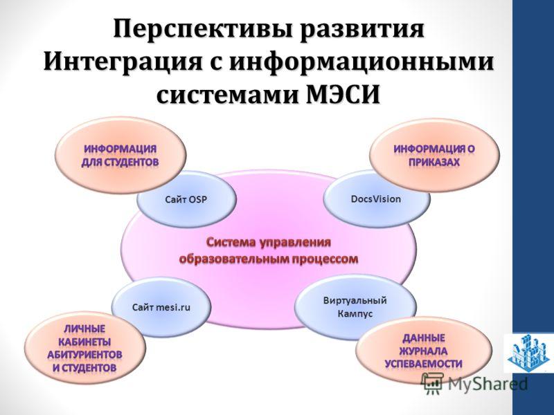 Перспективы развития Интеграция с информационными системами МЭСИ Виртуальный Кампус Сайт OSP DocsVision Сайт mesi.ru