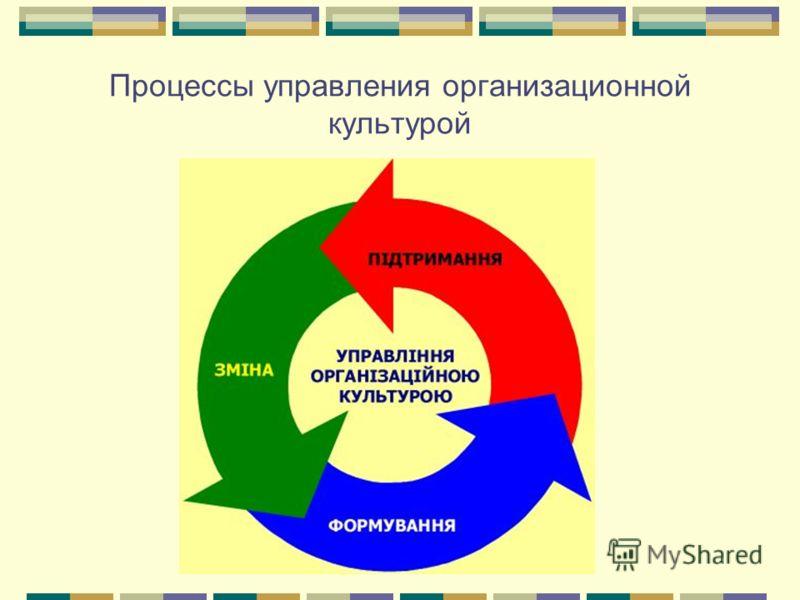 Процессы управления организационной культурой