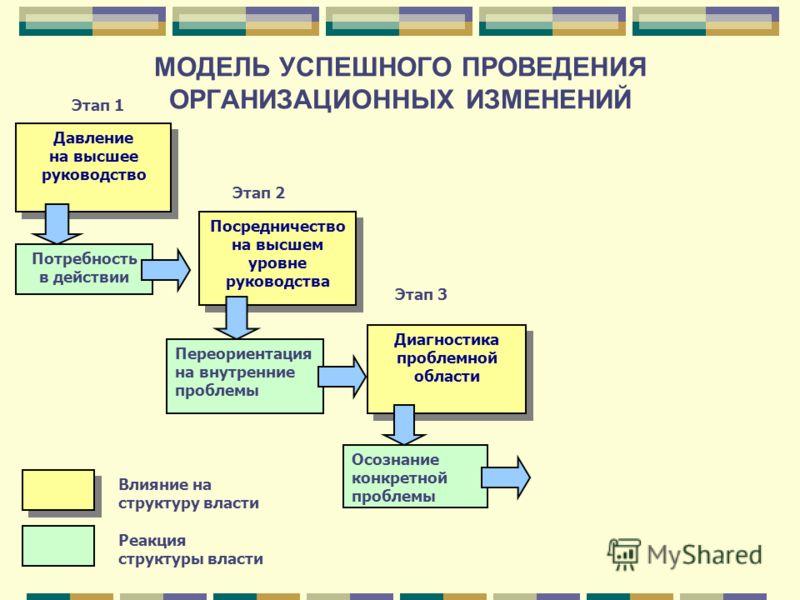 МОДЕЛЬ УСПЕШНОГО ПРОВЕДЕНИЯ ОРГАНИЗАЦИОННЫХ ИЗМЕНЕНИЙ Давление на высшее руководство Потребность в действии Этап 1 Этап 2 Этап 3 Посредничество на высшем уровне руководства Переориентация на внутренние проблемы Диагностика проблемной области Осознани