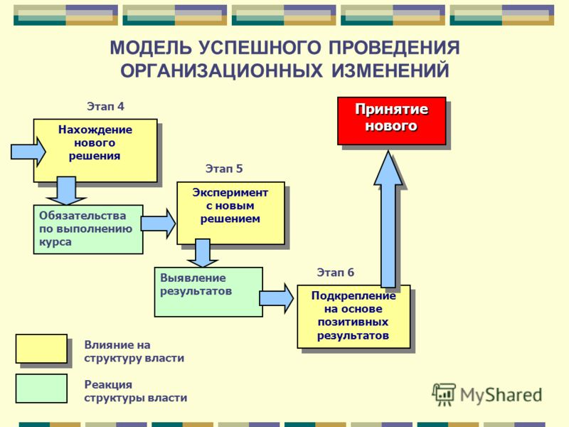 МОДЕЛЬ УСПЕШНОГО ПРОВЕДЕНИЯ ОРГАНИЗАЦИОННЫХ ИЗМЕНЕНИЙ Нахождение нового решения Обязательства по выполнению курса Этап 4 Этап 5 Этап 6 Эксперимент с новым решением Выявление результатов Подкрепление на основе позитивных результатов Влияние на структу
