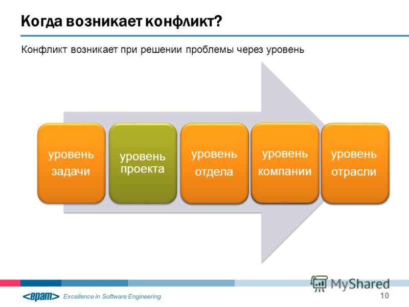 Excellence in Software Engineering Когда возникает конфликт? 10 уровень отрасли уровень компании уровень отдела уровень проекта уровень задачи уровень отдела уровень компании уровень отрасли Конфликт возникает при решении проблемы через уровень