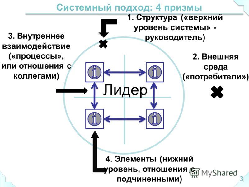 Системный подход: 4 призмы 3 1. Структура («верхний уровень системы» - руководитель) 2. Внешняя среда («потребители») 3. Внутреннее взаимодействие («процессы», или отношения с коллегами) 4. Элементы (нижний уровень, отношения с подчиненными) Лидер