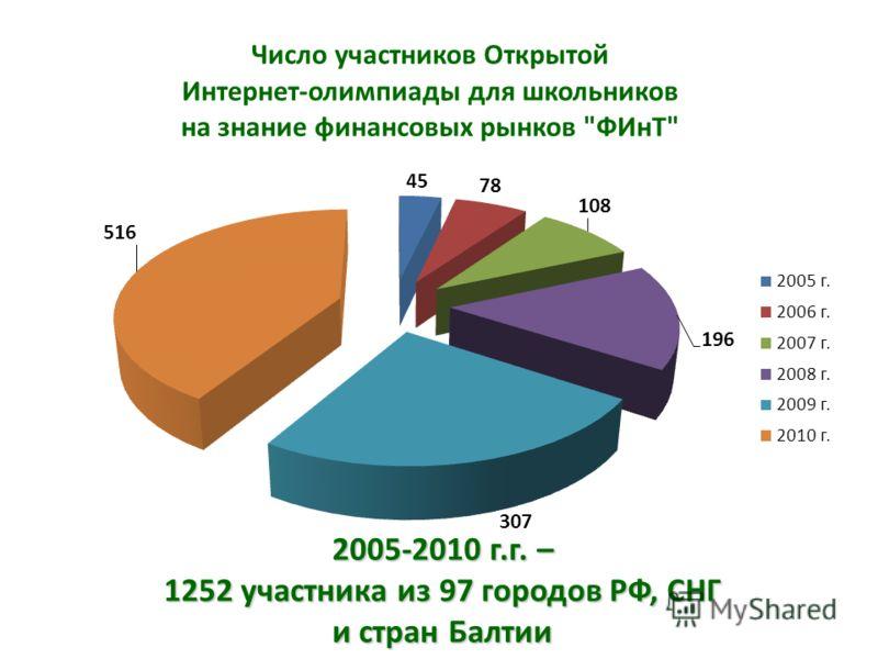2005-2010 г.г. – 1252 участника из 97 городов РФ, СНГ и стран Балтии