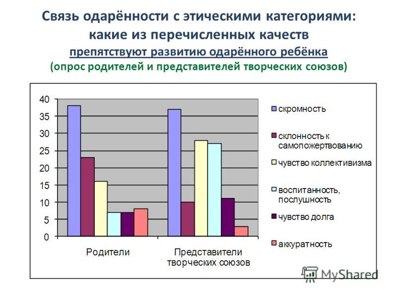 Связь одарённости с этическими категориями: какие из перечисленных качеств препятствуют развитию одарённого ребёнка (опрос родителей и представителей творческих союзов)