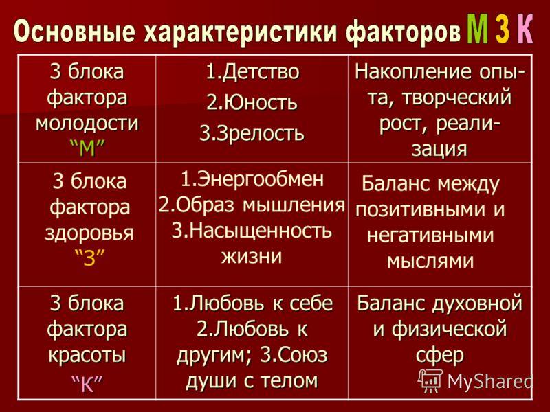 Центральное место в программе «Модель светофора М-З-К» отводится следующим 3-м тезисам: