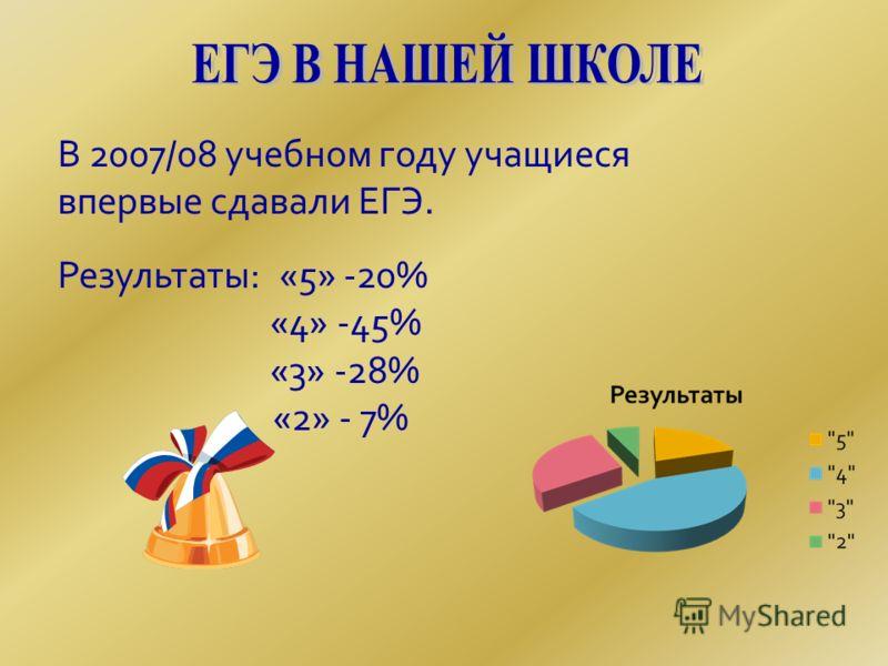 В 2007/08 учебном году учащиеся впервые сдавали ЕГЭ. Результаты: «5» -20% «4» -45% «3» -28% «2» - 7%