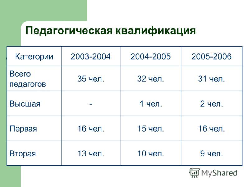 Педагогическая квалификация Категории2003-20042004-20052005-2006 Всего педагогов 35 чел.32 чел.31 чел. Высшая-1 чел.2 чел. Первая16 чел.15 чел.16 чел. Вторая13 чел.10 чел.9 чел.