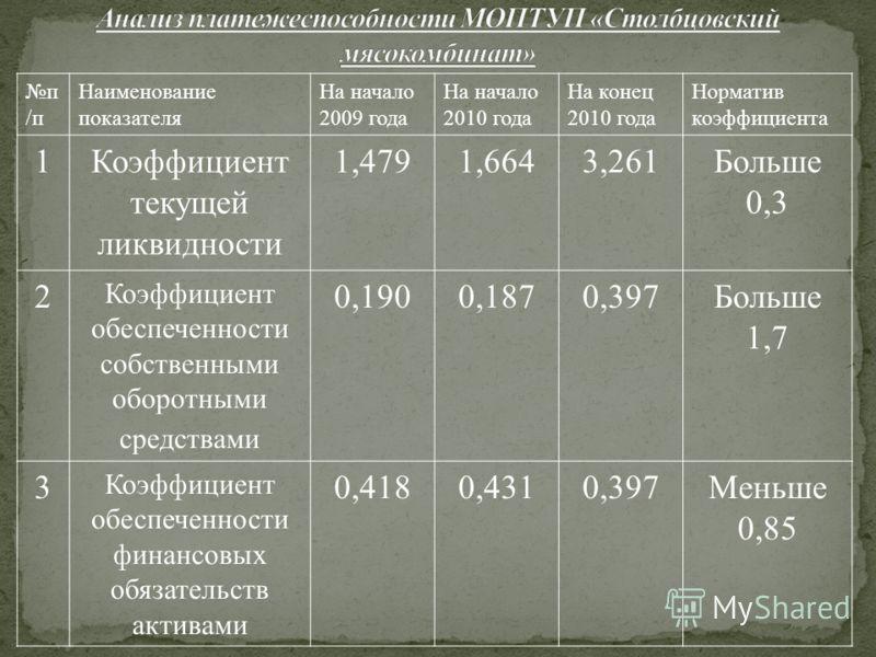 п /п Наименование показателя На начало 2009 года На начало 2010 года На конец 2010 года Норматив коэффициента 1Коэффициент текущей ликвидности 1,4791,6643,261Больше 0,3 2 Коэффициент обеспеченности собственными оборотными средствами 0,1900,1870,397Бо