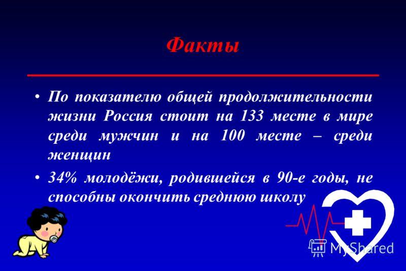 Факты По показателю общей продолжительности жизни Россия стоит на 133 месте в мире среди мужчин и на 100 месте – среди женщин 34% молодёжи, родившейся в 90-е годы, не способны окончить среднюю школу