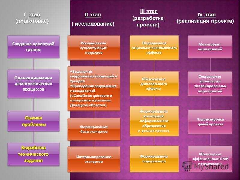 Создание проектной группы Оценка проблемы проблемыОценка ВыделениеВыделение современных тенденций и трендов Проведение социальных исследований («Семейные ценности и приоритеты населения Донецкой области»)Проведение социальных исследований («Семейные
