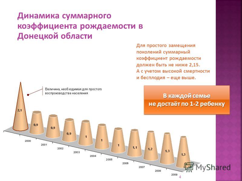Для простого замещения поколений суммарный коэффициент рождаемости должен быть не ниже 2,15. А с учетом высокой смертности и бесплодия – еще выше. Динамика суммарного коэффициента рождаемости в Донецкой области В каждой семье не достаёт по 1-2 ребенк