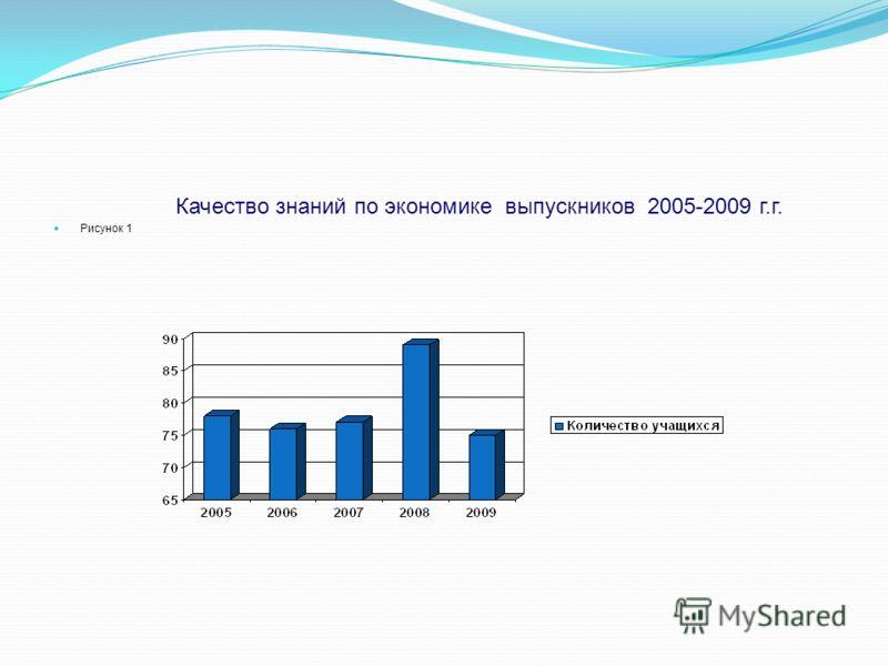 Качество знаний по экономике выпускников 2005-2009 г.г. Рисунок 1