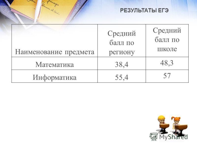 РЕЗУЛЬТАТЫ ЕГЭ Наименование предмета Средний балл по региону Средний балл по школе Математика38,4 48,3 Информатика55,4 57