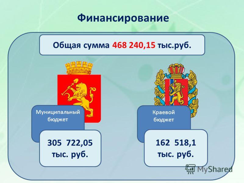 Общая сумма 468 240,15 тыс.руб. Краевой бюджет 162 518,1 тыс. руб. Муниципальный бюджет 305 722,05 тыс. руб. Финансирование