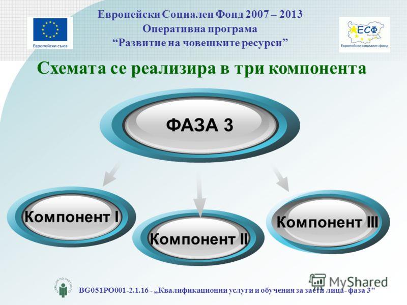 Европейски Социален Фонд 2007 – 2013 Оперативна програма Развитие на човешките ресурси BG051PO001-2.1.16 - Квалификационни услуги и обучения за заети лица- фаза 3 Компонент II Схемата се реализира в три компонента Компонент I ФАЗА 3 Компонент III