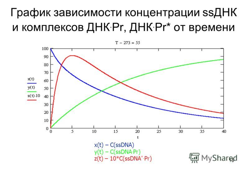 15 График зависимости концентрации ssДНК и комплексов ДНК. Pr, ДНК. Pr* от времени x(t) – C(ssDNA) y(t) – C(ssDNA. Pr) z(t) – 10*C(ssDNA *. Pr)