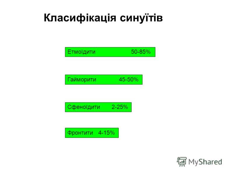 Класифікація синуїтів Етмоїдити 50-85% Гайморити 45-50% Сфеноїдити 2-25% Фронтити 4-15%