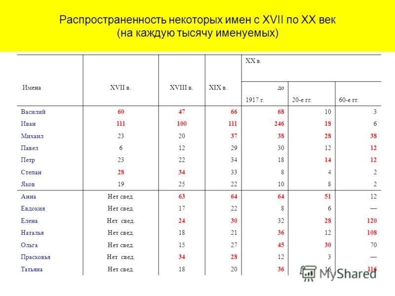 """Презентация на тему: """"«Ты и твоё имя» Ономастика ...: http://www.myshared.ru/slide/70322/"""