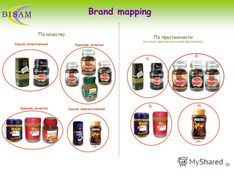 35 Brand mapping По качеству По престижности (от самого престижного к менее престижному) 1) 2) 3) 4) Самый некачественный Самый качественный Хорошее качество Среднее качество