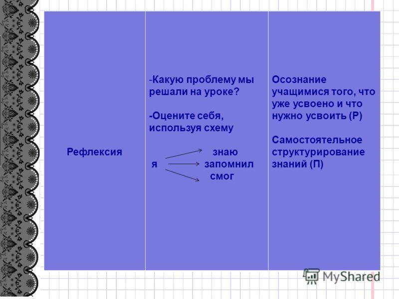 Рефлексия -Какую проблему мы решали на уроке? -Оцените себя, используя схему знаю я запомнил смог Осознание учащимися того, что уже усвоено и что нужно усвоить (Р) Самостоятельное структурирование знаний (П)