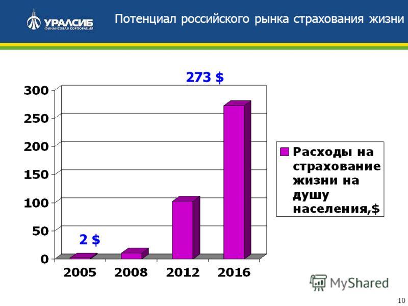 10 Потенциал российского рынка страхования жизни 273 $ 2 $