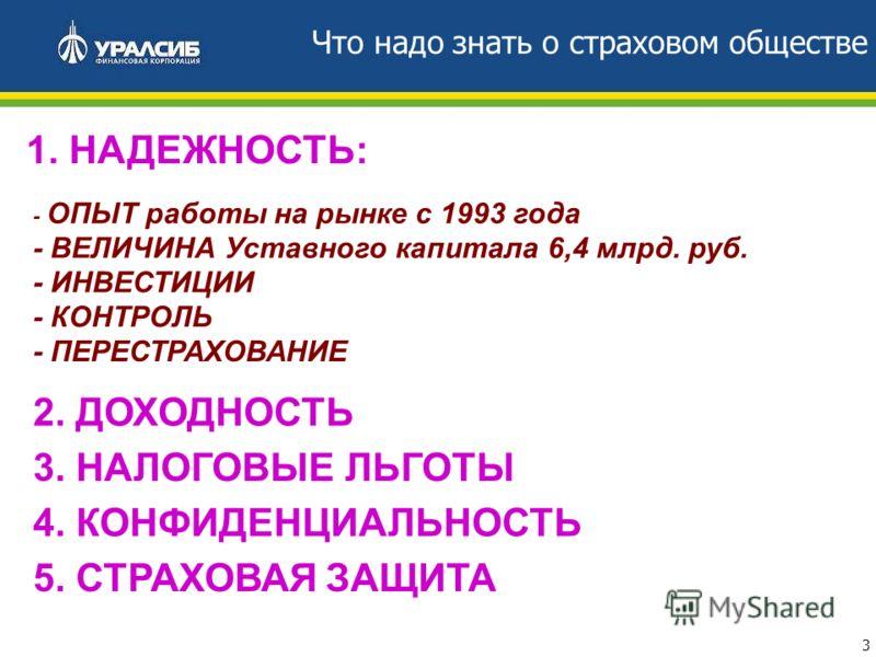 3 Что надо знать о страховом обществе 1. НАДЕЖНОСТЬ: - ОПЫТ работы на рынке с 1993 года - ВЕЛИЧИНА Уставного капитала 6,4 млрд. руб. - ИНВЕСТИЦИИ - КОНТРОЛЬ - ПЕРЕСТРАХОВАНИЕ 2. ДОХОДНОСТЬ 3. НАЛОГОВЫЕ ЛЬГОТЫ 4. КОНФИДЕНЦИАЛЬНОСТЬ 5. СТРАХОВАЯ ЗАЩИТА