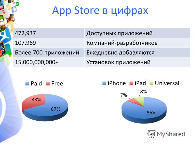 App Store в цифрах 472,937Доступных приложений 107,969Компаний-разработчиков Более 700 приложенийЕжедневно добавляются 15,000,000,000+Установок приложений