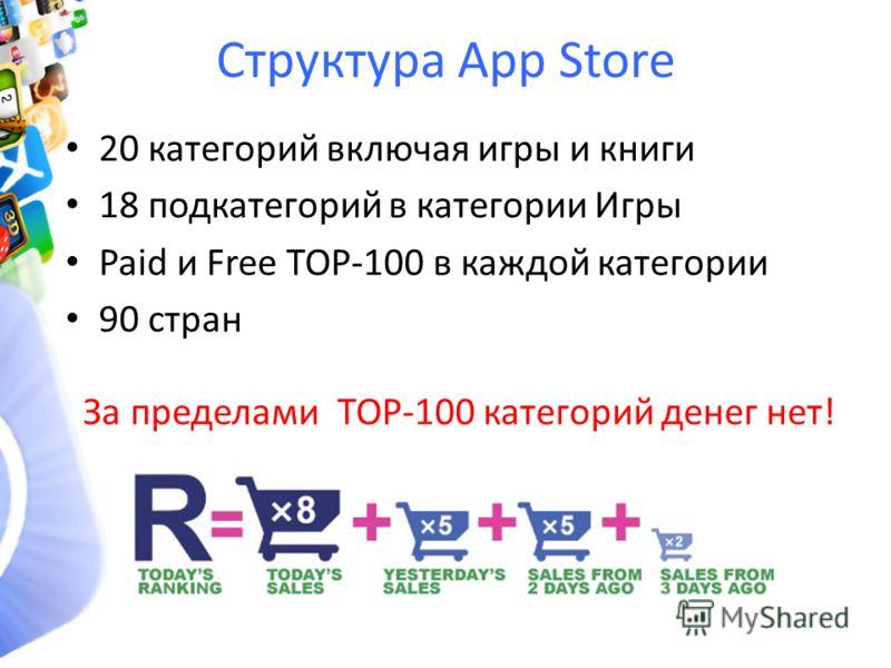Структура App Store 20 категорий включая игры и книги 18 подкатегорий в категории Игры Paid и Free TOP-100 в каждой категории 90 стран За пределами TOP-100 категорий денег нет!