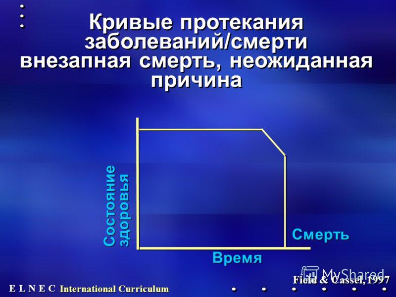 E E N N E E C C L L International Curriculum Смерть Время Состояние здоровья Кривые протекания заболеваний/смерти внезапная смерть, неожиданная причина Field & Cassel, 1997