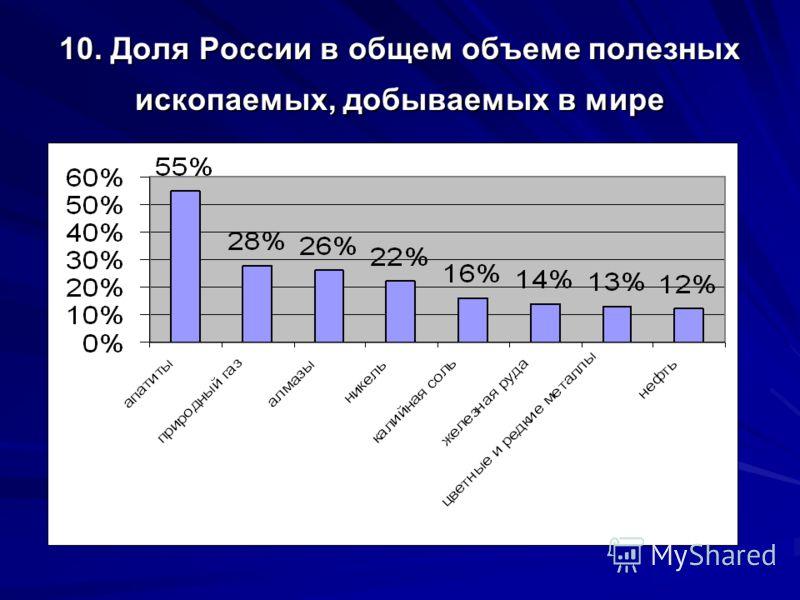 10. Доля России в общем объеме полезных ископаемых, добываемых в мире