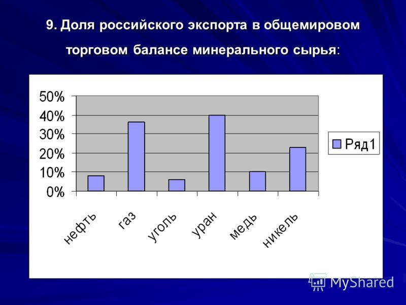 9. Доля российского экспорта в общемировом торговом балансе минерального сырья: