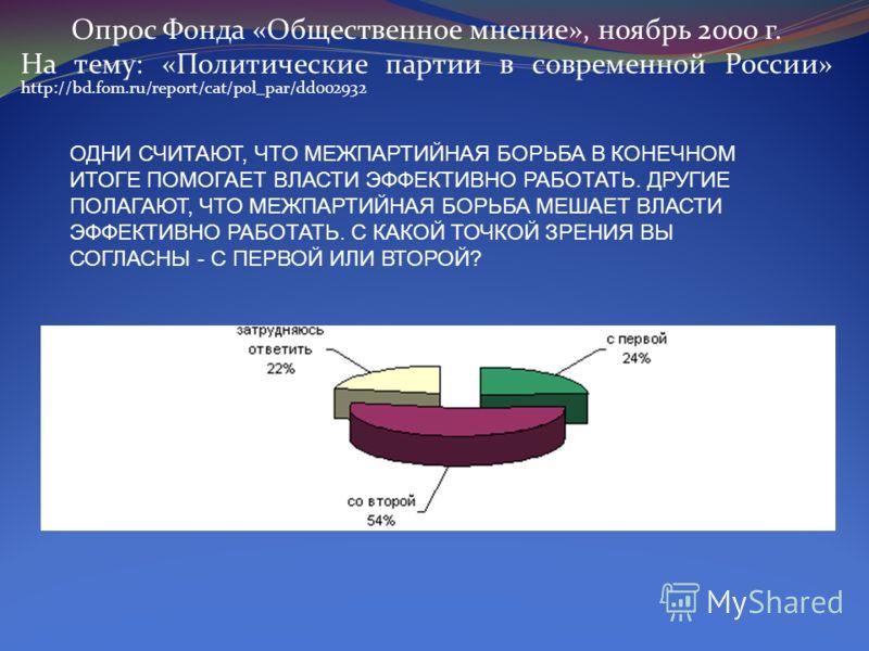 Опрос Фонда «Общественное мнение», ноябрь 2000 г. На тему: «Политические партии в современной России» http://bd.fom.ru/report/cat/pol_par/dd002932 ОДНИ СЧИТАЮТ, ЧТО МЕЖПАРТИЙНАЯ БОРЬБА В КОНЕЧНОМ ИТОГЕ ПОМОГАЕТ ВЛАСТИ ЭФФЕКТИВНО РАБОТАТЬ. ДРУГИЕ ПОЛА