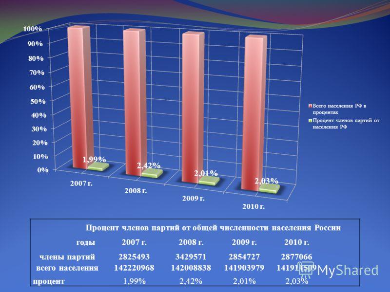 Процент членов партий от общей численности населения России годы2007 г.2008 г.2009 г.2010 г. члены партий2825493342957128547272877066 всего населения142220968142008838141903979141914509 процент 1,99%2,42%2,01%2,03%
