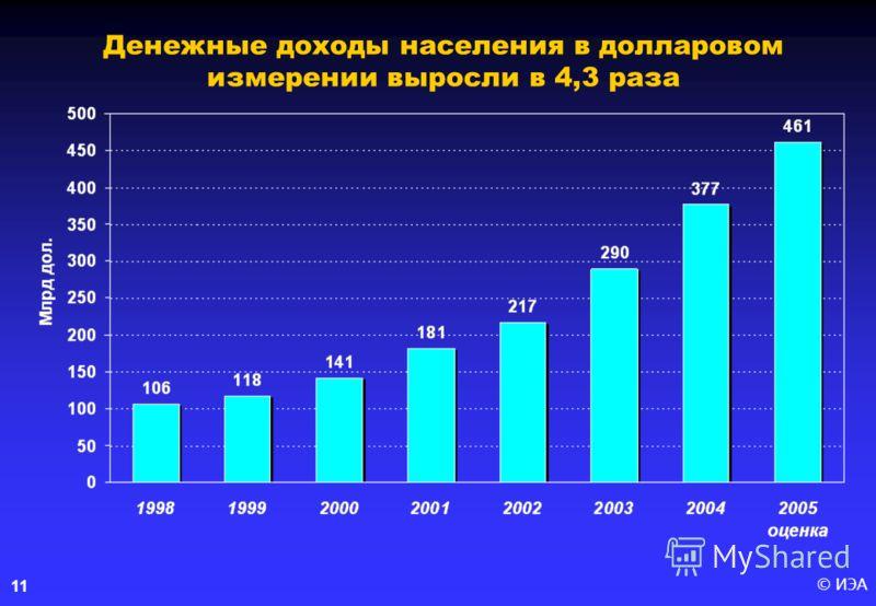 © ИЭА 11 Денежные доходы населения в долларовом измерении выросли в 4,3 раза