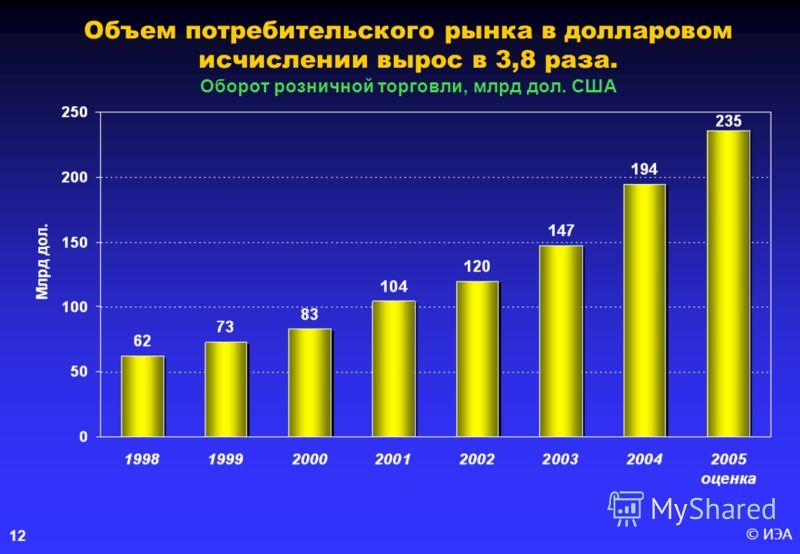 © ИЭА 12 Объем потребительского рынка в долларовом исчислении вырос в 3,8 раза. Оборот розничной торговли, млрд дол. США