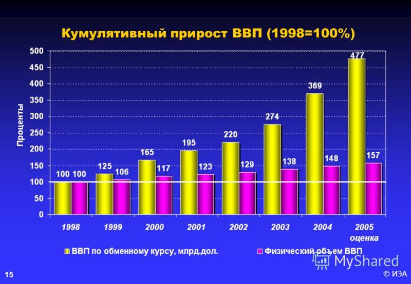 © ИЭА 15 Кумулятивный прирост ВВП (1998=100%)