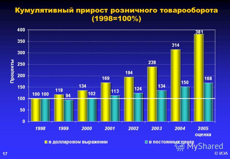 © ИЭА 17 Кумулятивный прирост розничного товарооборота (1998=100%)