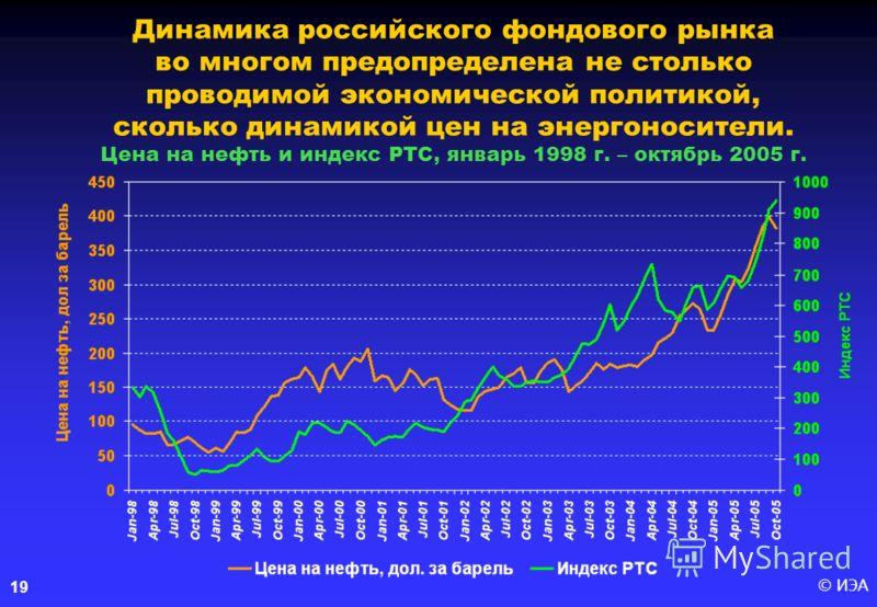 © ИЭА 19 Динамика российского фондового рынка во многом предопределена не столько проводимой экономической политикой, сколько динамикой цен на энергоносители. Цена на нефть и индекс РТС, январь 1998 г. – октябрь 2005 г.