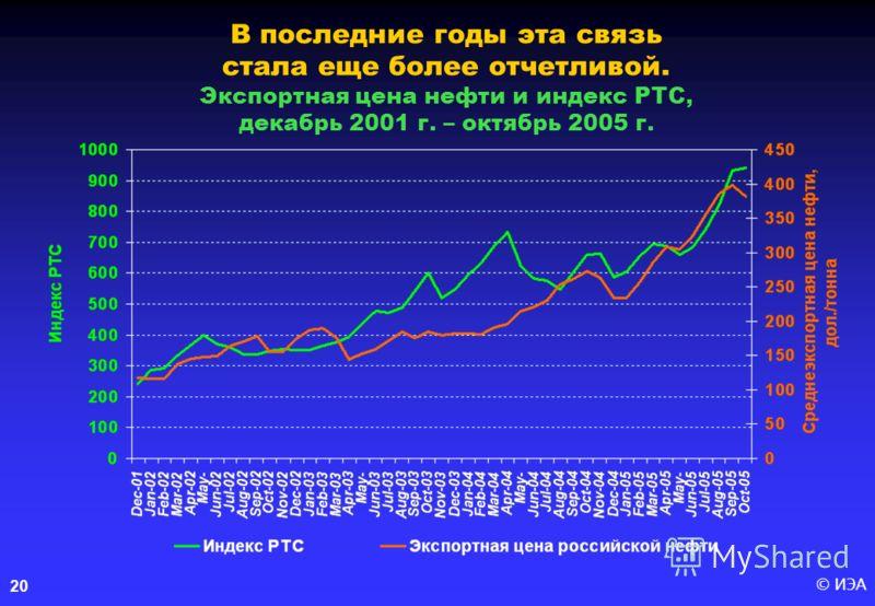 © ИЭА 20 В последние годы эта связь стала еще более отчетливой. Экспортная цена нефти и индекс РТС, декабрь 2001 г. – октябрь 2005 г.