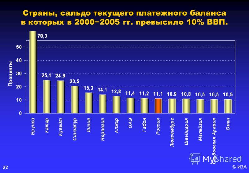 © ИЭА 22 Страны, сальдо текущего платежного баланса в которых в 20002005 гг. превысило 10% ВВП.
