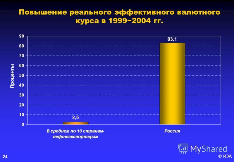 © ИЭА 24 Повышение реального эффективного валютного курса в 19992004 гг.