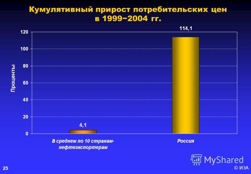 © ИЭА 25 Кумулятивный прирост потребительских цен в 19992004 гг.
