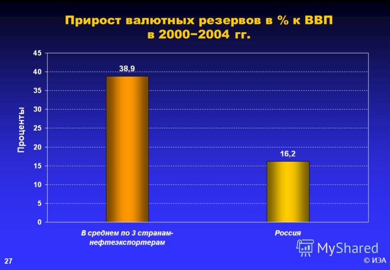 © ИЭА 27 Прирост валютных резервов в % к ВВП в 20002004 гг.