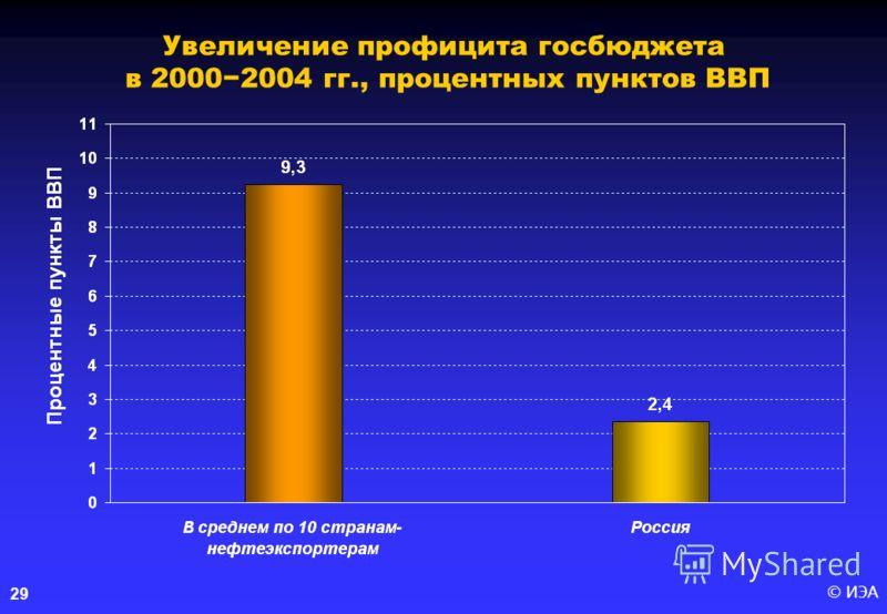 © ИЭА 29 Увеличение профицита госбюджета в 20002004 гг., процентных пунктов ВВП